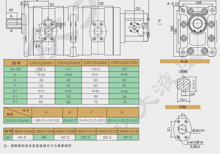 CBYG3/YG3/KK1三联齿轮泵